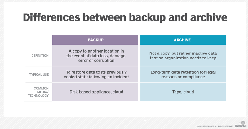 A chart displays three key differences between backed up and archived data based on their definitions, uses, and storage methods.