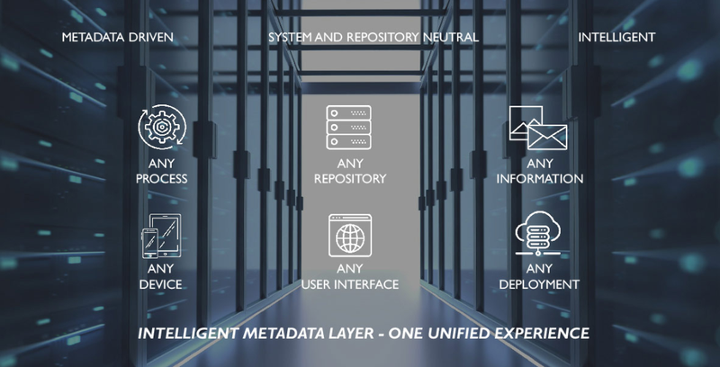 Image promoting M-Files' unified user experience.