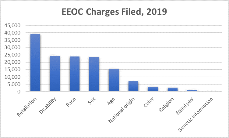 Bar chart of 2019 charges filed with the EEOC by complaint type.