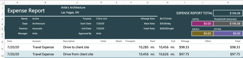 An Excel spreadsheet showing an expense report for travel expenses.