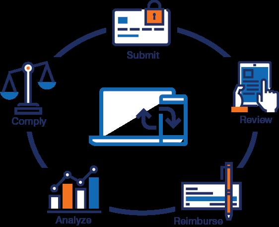 Expense management workflow image.