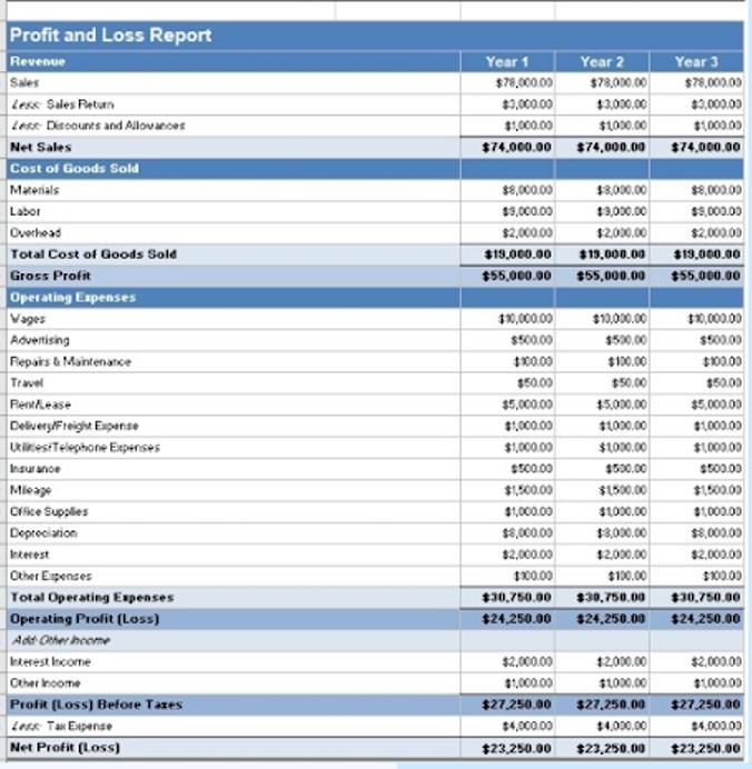 Profit ane Loss statement by Freshbooks