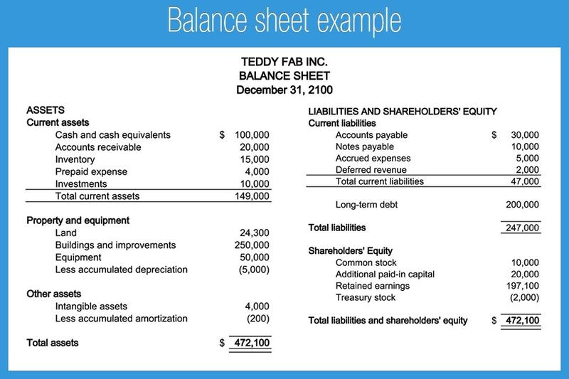 Two-column balance sheet example.