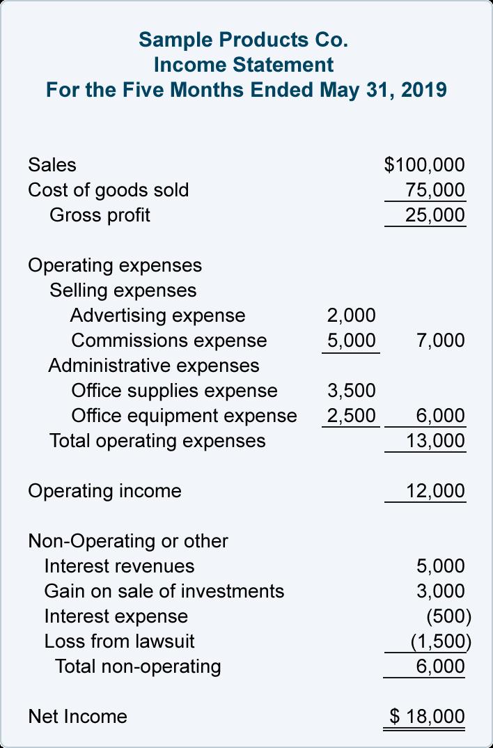 Sample multi-step income statement.