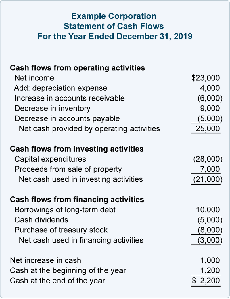 Text: Statement of cash flows example with sections.