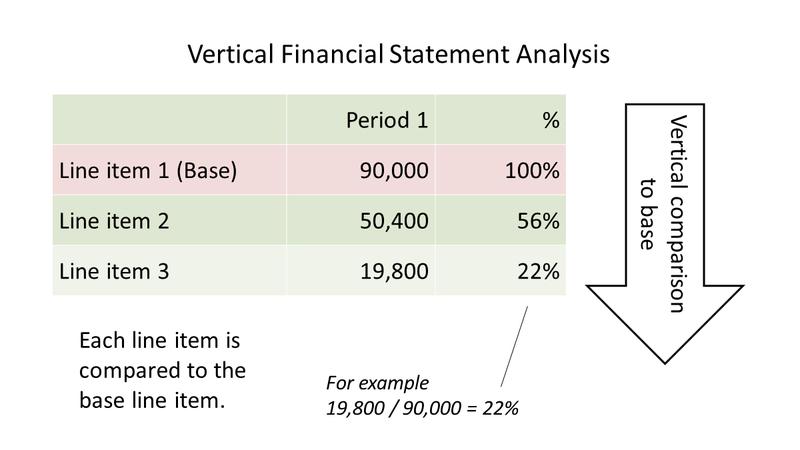 Graph explaining vertical financial statement analysis.