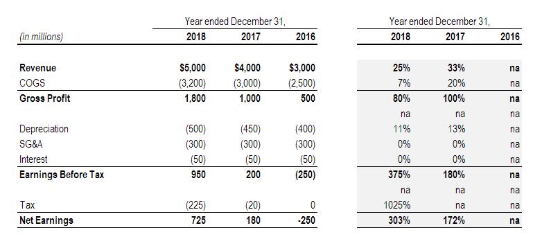Example of horizontal analysis used over three years