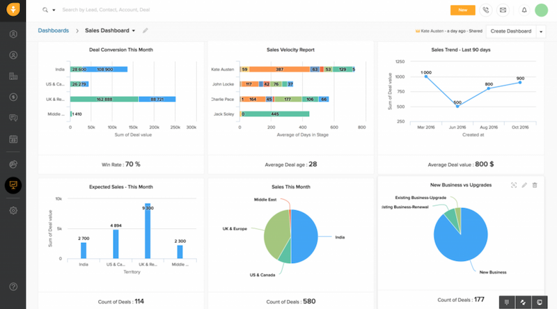 The Freshworks CRM sales dashboard uses line, pie, and bar charts to present sales information.