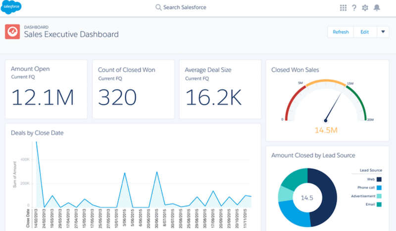 Salesforce sales dashboard uses a gauge, line and pie charts, and numeric data to present sales information