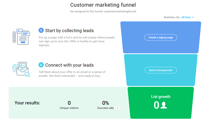 GetResponse marketing funnel to illustrate what tasks you have belong to which part of the sales funnel.