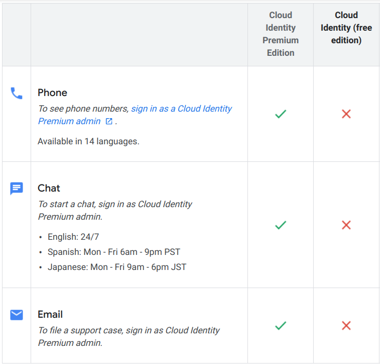 A customer support features chart compares the paid and free editions of Cloud Identity.