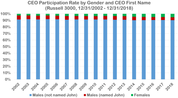A bar chart showing the tiny number of female CEOs compared to male CEOs.