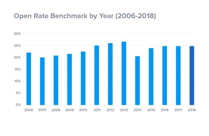 Bar graph showing email open rates increasing from 2006 to 2018