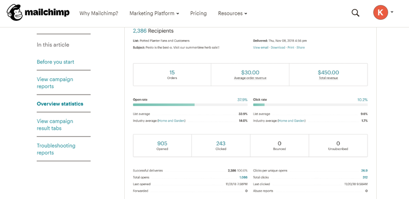 Mailchimp dashboard showing email response statistics
