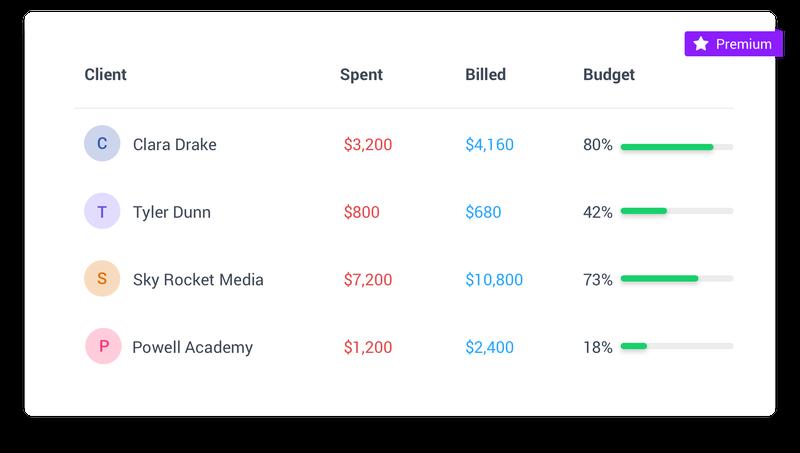Hubstaff Client Budgets