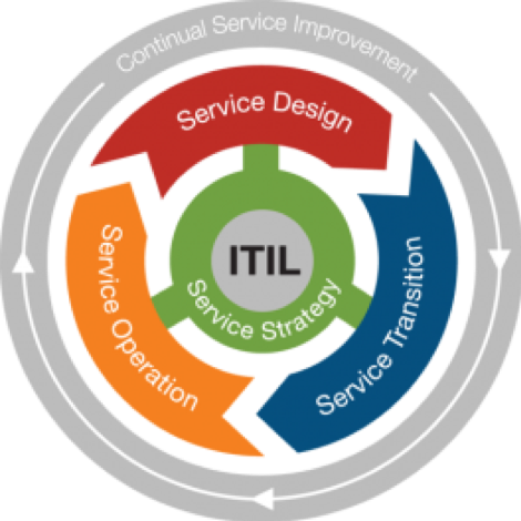 ITIL lifecycle diagram