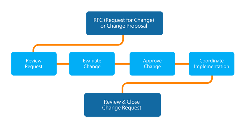 A flowchart illustrates the six steps in the RFC process.