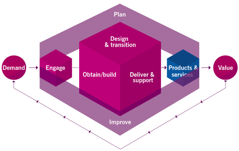 Service value chain of the ITIL V4 framework