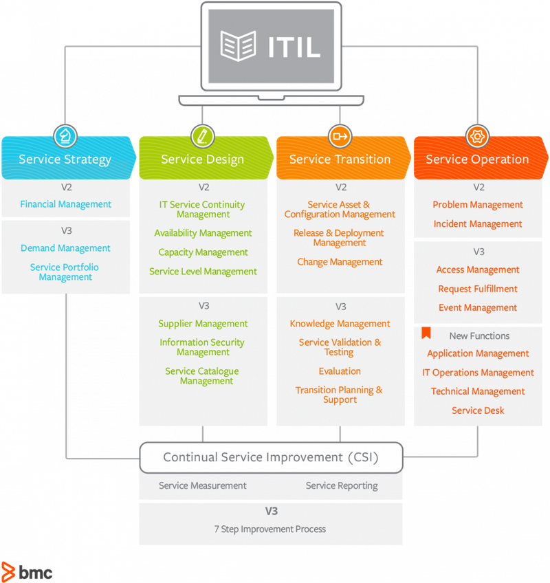 ITIL V3's five core processes are overlaid on the ITIL V2 schema.