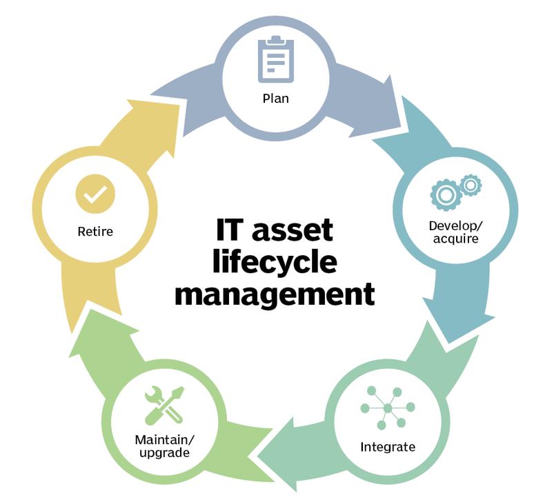IT asset management life cycle