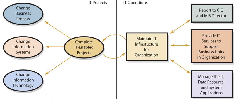 A graphic showing two major responsibilities of an IT department: IT projects and IT operations.