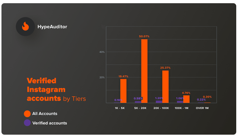A bar graph showing the relationship between number of followers and verification status.