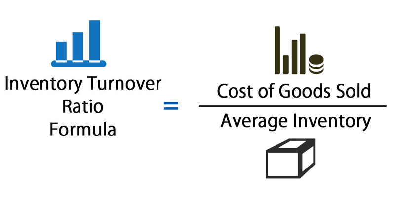 The inventory turnover formula for calculating annual inventory turnover rate.