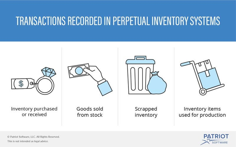 Four transactions recorded using the perpetual inventory management system are illustrated with icons and text.