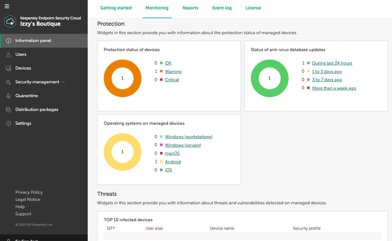 Kaspersky Endpoint Security's dashboard shows charts covering key security areas.