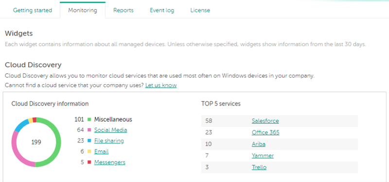 The Cloud Discovery widget displays a graph listing the most commonly used external services.
