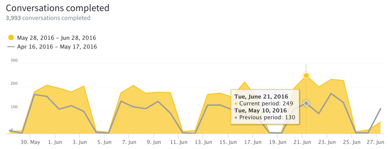 Kayako uses a yellow area graph for current data and contrasts it with older data represented by a gray line.