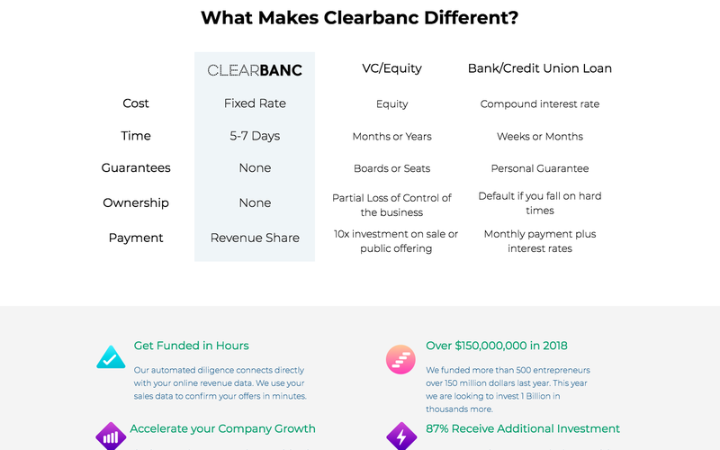 Middle of Clearbanc landing page comparing Clearbanc to alternatives and showing a list of Clearbanc features.