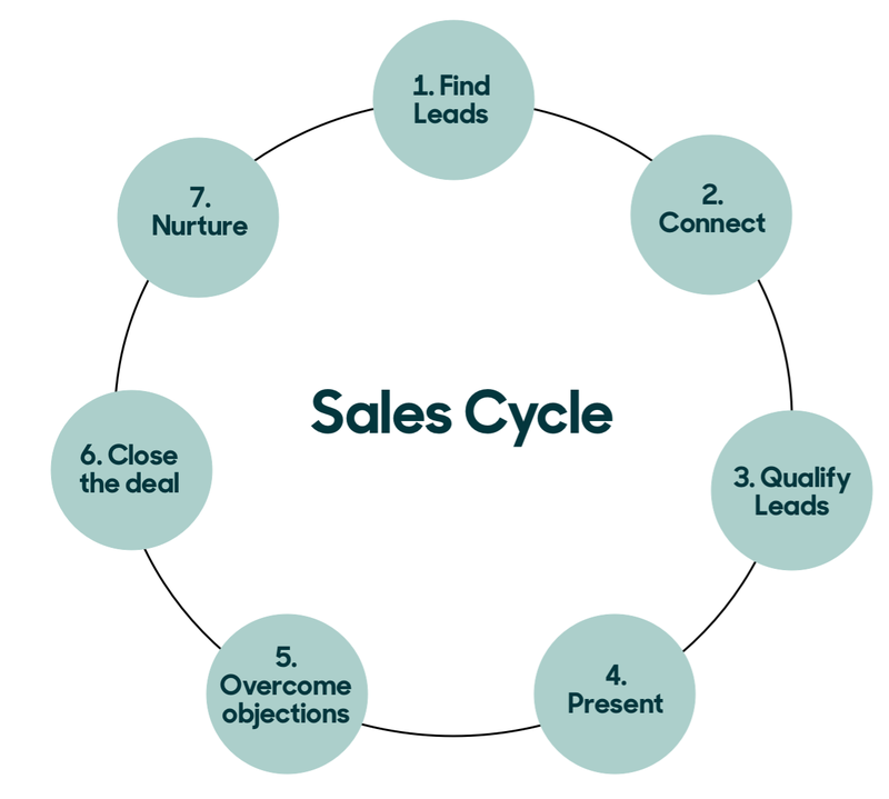 A screenshot of the sales cycle graphic.