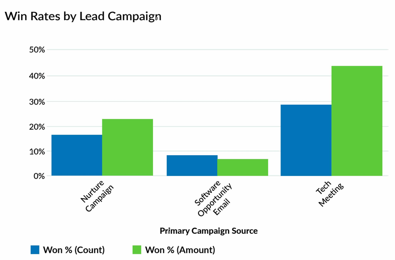 A sample win rate chart breaks out sales by type of campaign (nurture, email, and tech meeting) by percentage of sales and money generated in each category.