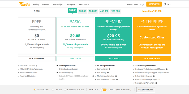 A comparison of Mailjet's pricing plans and the feature set for each one.