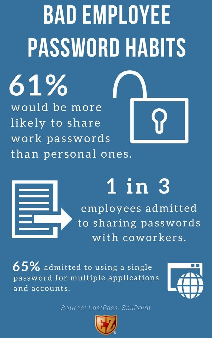 Icons and text illustrate statistics about bad employee password habits.