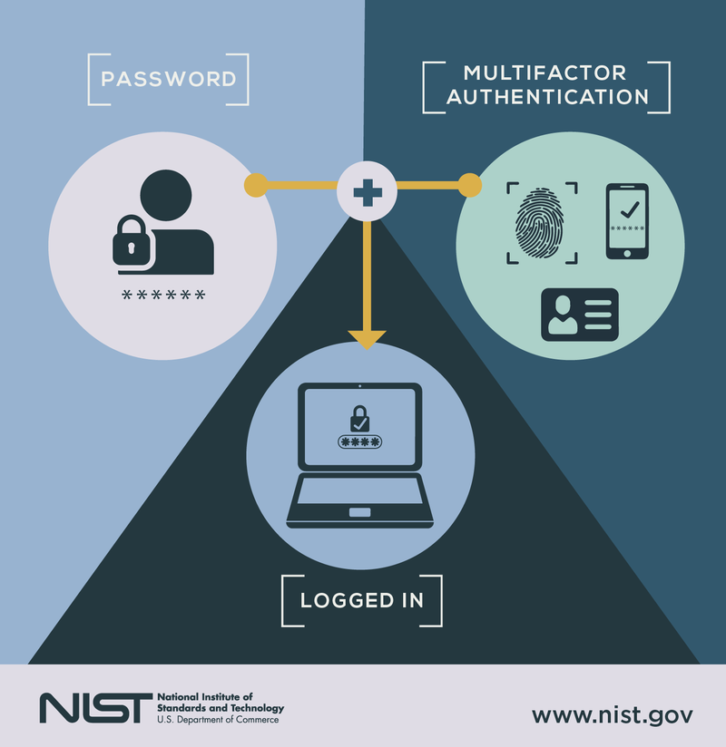 A diagram uses icons, connectors, and a directional arrow to illustrate the multi-factor authentication process.