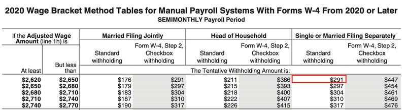 IRS 2020 wage brackets for single people paid semimonthly.