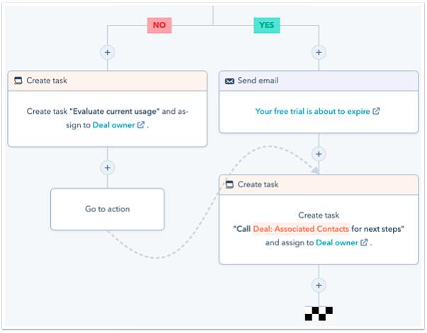 HubSpot's workflow