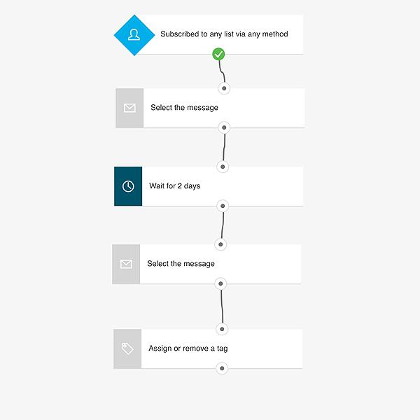 GetResponse's workflow