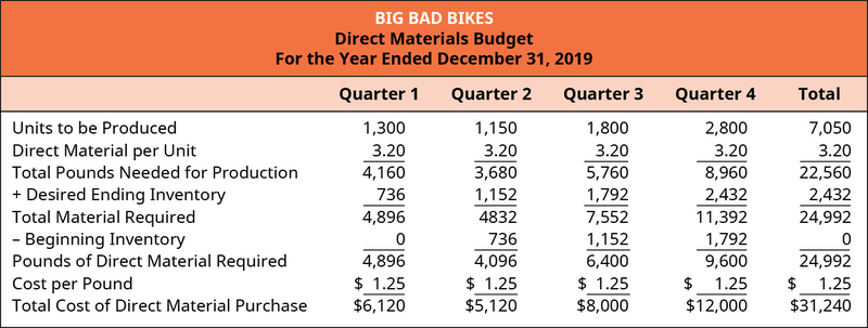 Example of direct materials budget by quarter
