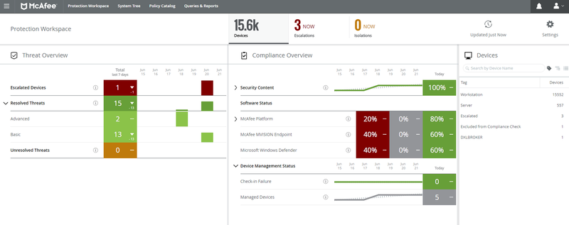 The McAfee ePO tool shows information and charts about security threats.
