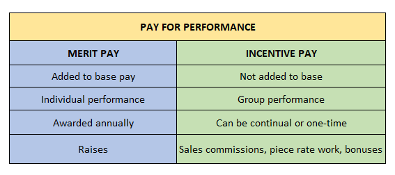 Chart defining merit and incentive pay.
