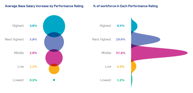Graphs of average merit increases and distribution among staff.