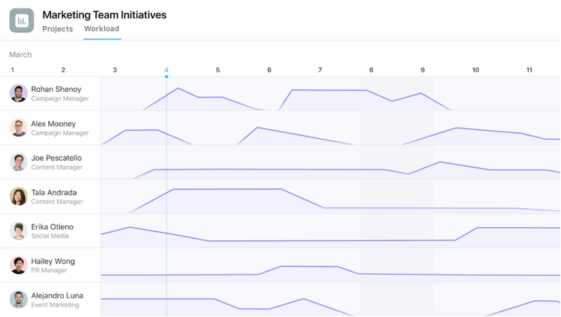 Asana showing workload of each member using a line graph