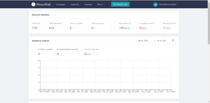 MoonMail's audience metrics and statistics, including total emails sent, delivered, and complaints and bounces.