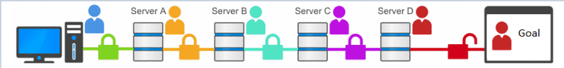 A diagram shows how your computer hops across multiple VPN servers before going to the website you're looking for.