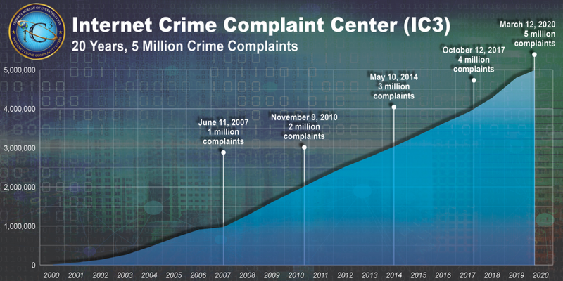 A chart shows a steadily growing number of internet crime complaints to the FBI.
