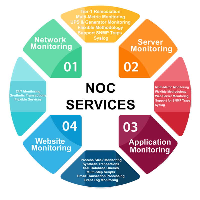 NOC network, server, application, and website monitoring services are arranged in a circular diagram.