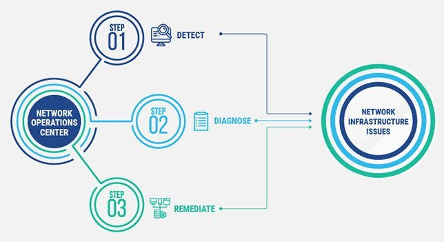 A diagram identifies the three basic steps — detect, diagnose, and remediate — to resolve network infrastructure issues.